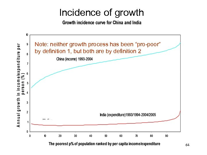 "Incidence of growth Note: neither growth process has been ""pro-poor"" by definition 1, but"
