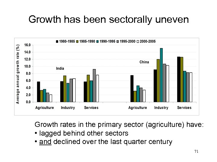 Growth has been sectorally uneven Growth rates in the primary sector (agriculture) have: •