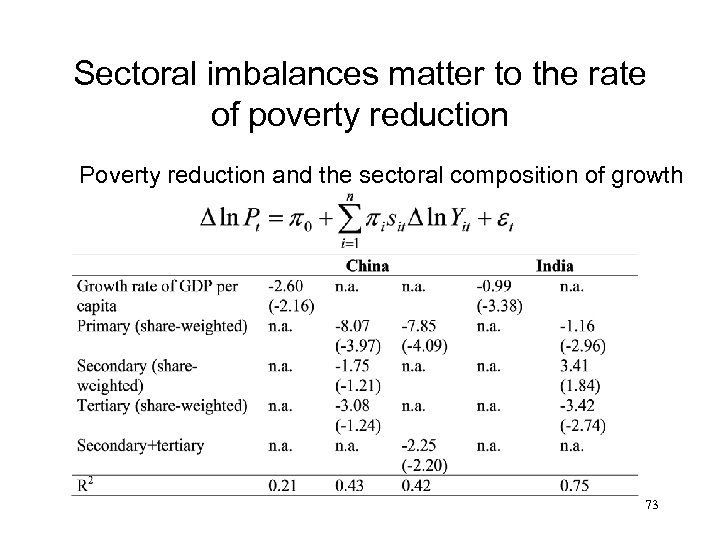 Sectoral imbalances matter to the rate of poverty reduction Poverty reduction and the sectoral