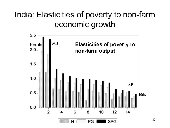 India: Elasticities of poverty to non-farm economic growth Kerala WB Elasticities of poverty to