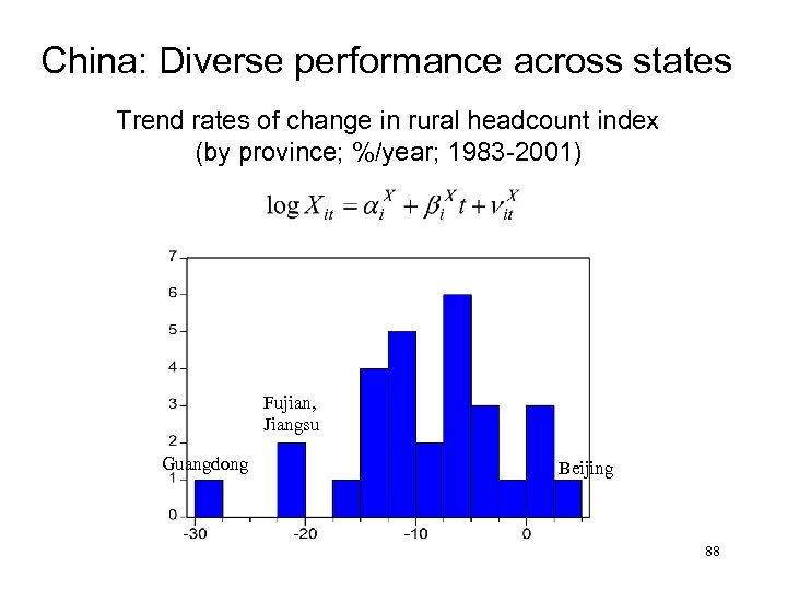 China: Diverse performance across states Trend rates of change in rural headcount index (by