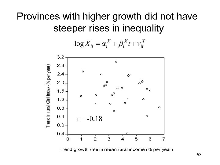 Provinces with higher growth did not have steeper rises in inequality r = -0.