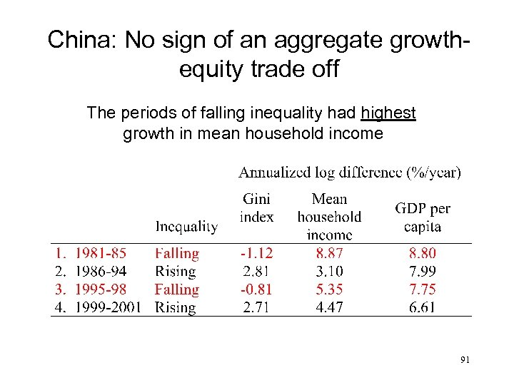 China: No sign of an aggregate growthequity trade off The periods of falling inequality