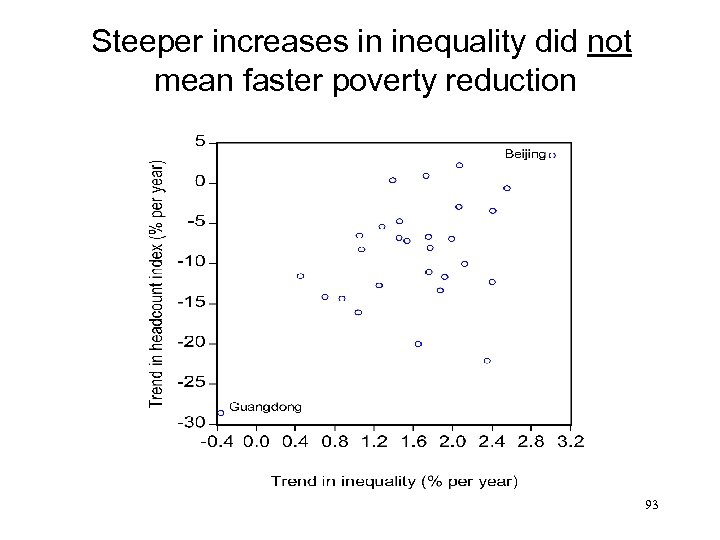 Steeper increases in inequality did not mean faster poverty reduction 93