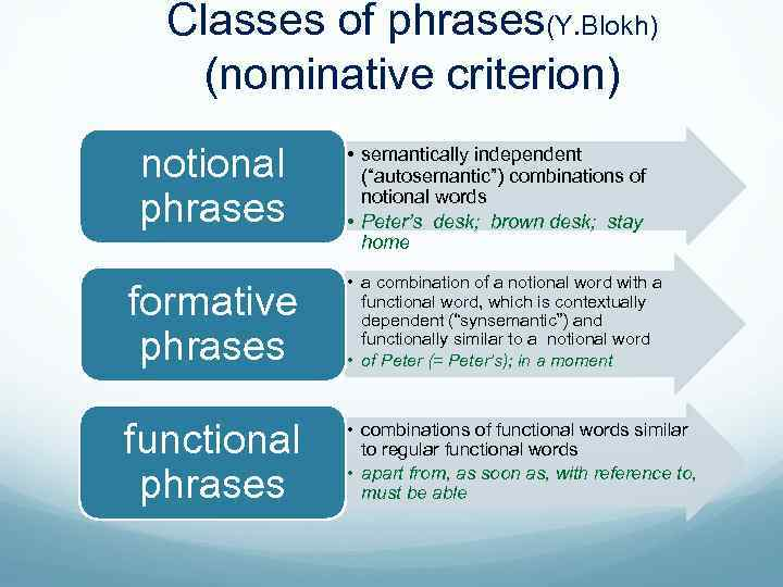 """Classes of phrases(Y. Blokh) (nominative criterion) notional phrases • semantically independent (""""autosemantic"""") combinations of"""