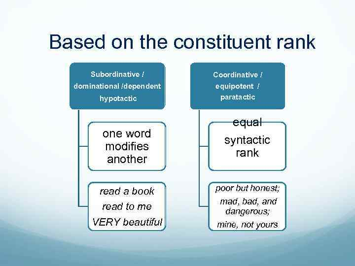 Based on the constituent rank Subordinative / dominational /dependent Coordinative / equipotent / hypotactic