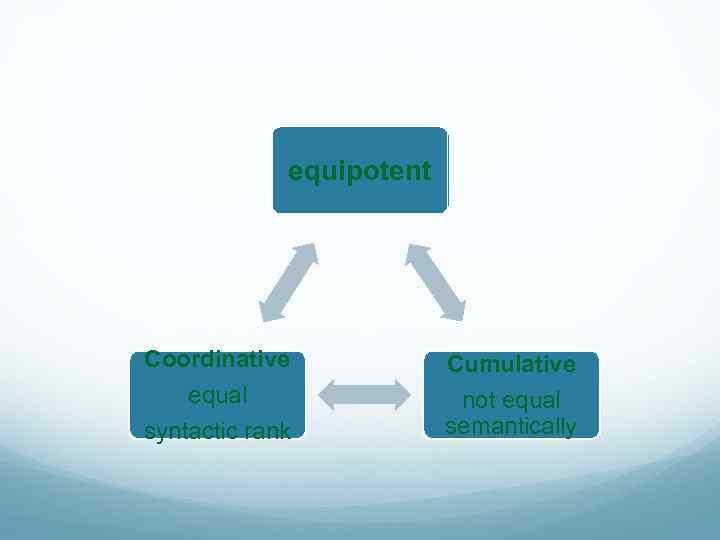 equipotent Coordinative Cumulative equal syntactic rank not equal semantically