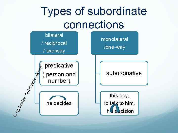 """Types of subordinate connections ( person and number) : """"i sle v L. H"""