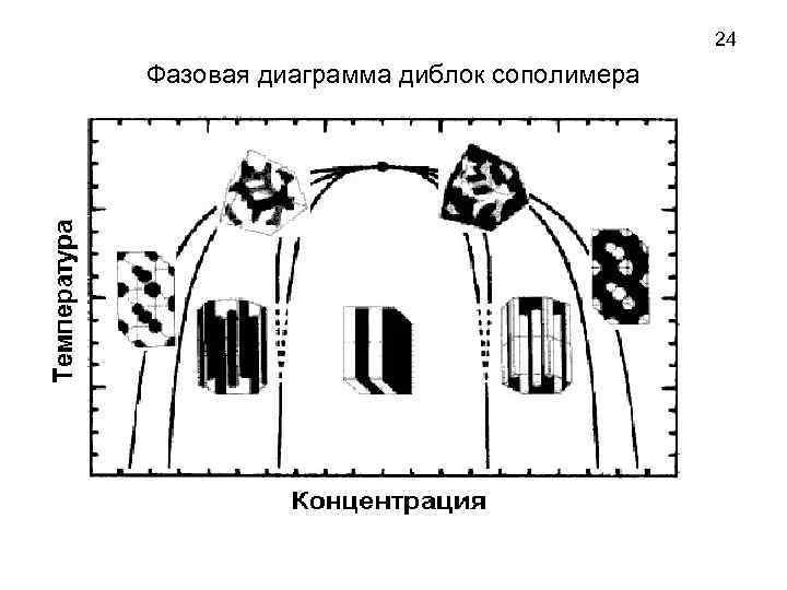 24 Фазовая диаграмма диблок сополимера