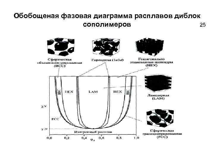 Обобощеная фазовая диаграмма расплавов диблок сополимеров 25