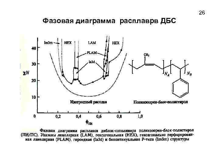 26 Фазовая диаграмма расплаврв ДБС