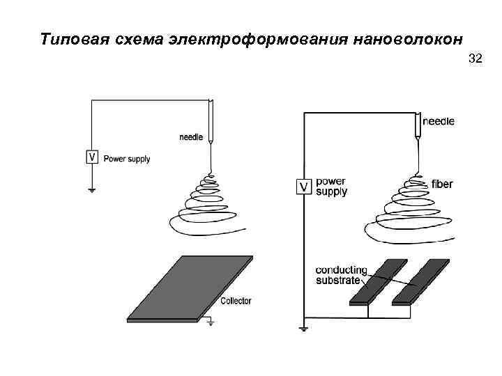 Типовая схема электроформования нановолокон 32