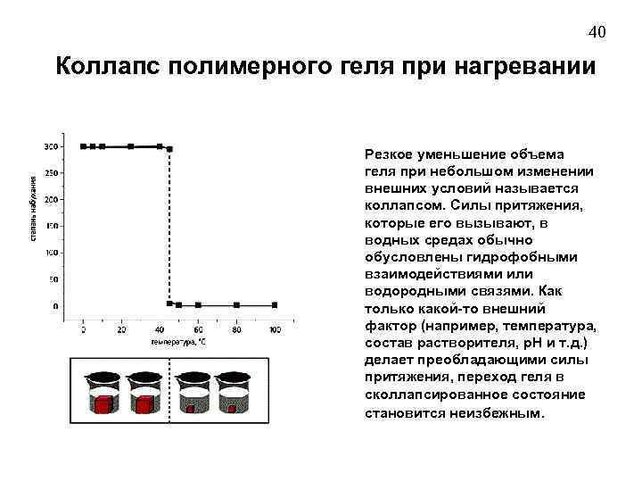 40 Коллапс полимерного геля при нагревании Резкое уменьшение объема геля при небольшом изменении внешних