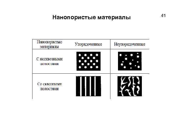 Нанопористые материалы 41