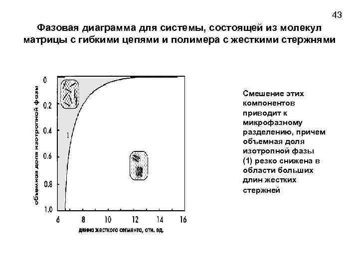 43 Фазовая диаграмма для системы, состоящей из молекул матрицы с гибкими цепями и полимера