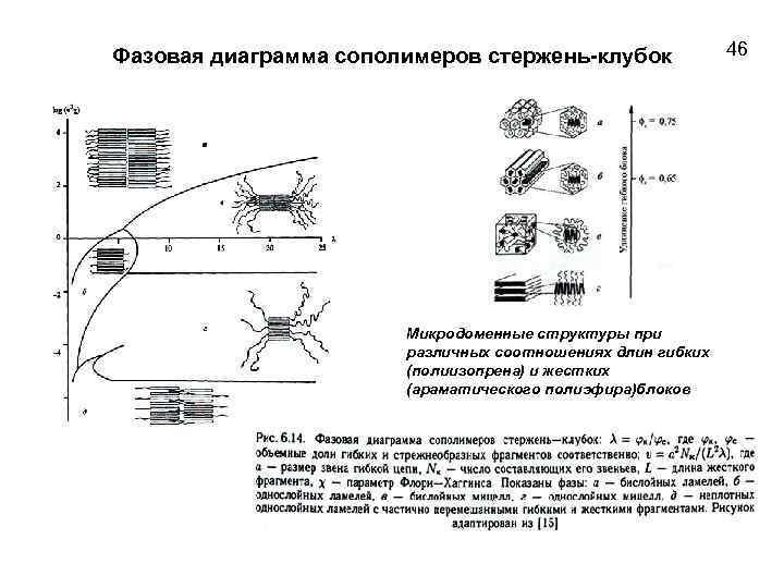 Фазовая диаграмма сополимеров стержень-клубок Микродоменные структуры при различных соотношениях длин гибких (полиизопрена) и жестких
