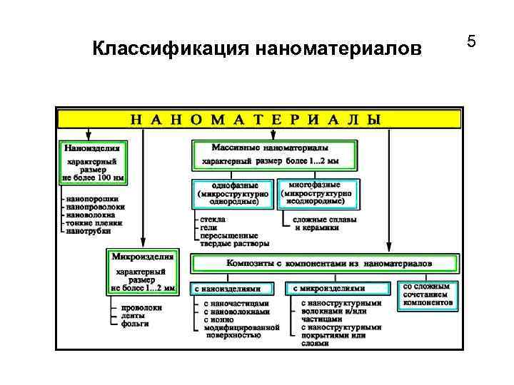 Классификация наноматериалов 5