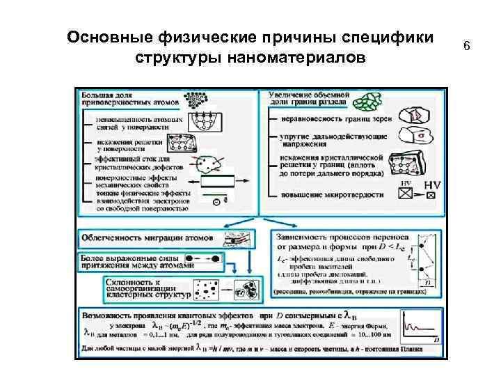 Основные физические причины специфики структуры наноматериалов 6