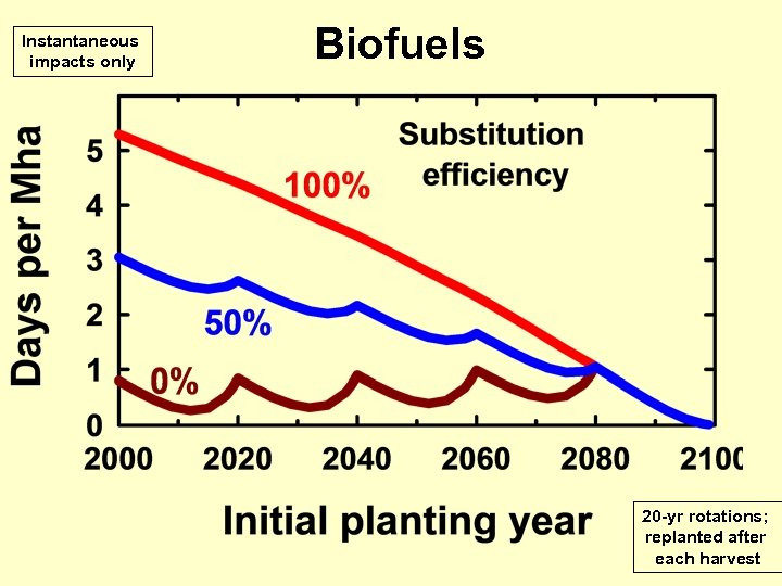 Instantaneous impacts only Biofuels 20 -yr rotations; replanted after each harvest