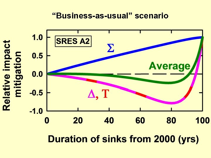 """Business-as-usual"" scenario"