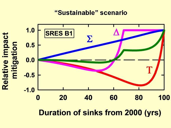 """Sustainable"" scenario"