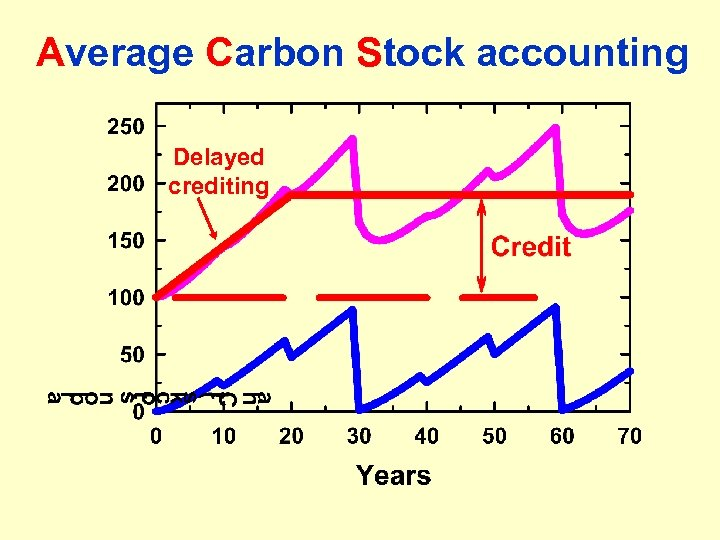 Average Carbon Stock accounting Delayed crediting