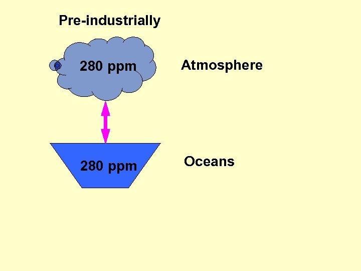 Pre-industrially 280 ppm Atmosphere 280 ppm Oceans