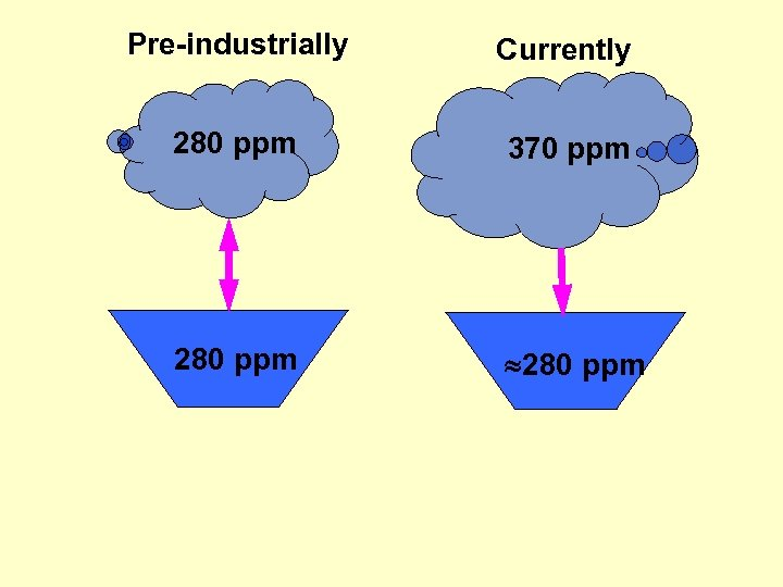 Pre-industrially Currently 280 ppm 370 ppm 280 ppm