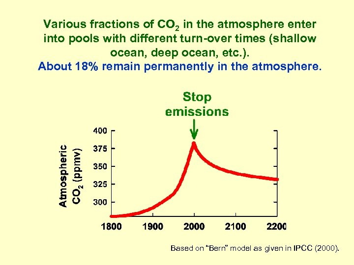 Various fractions of CO 2 in the atmosphere enter into pools with different turn-over