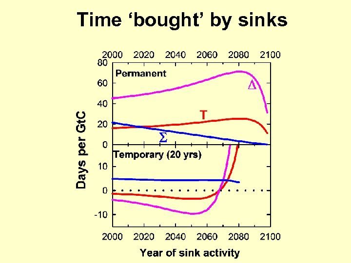 Time 'bought' by sinks