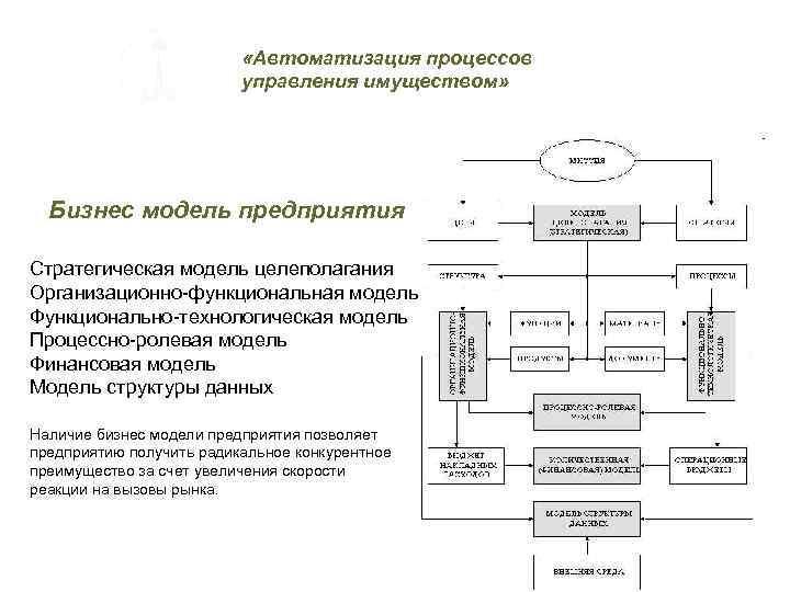 «Автоматизация процессов управления имуществом» Бизнес модель предприятия Стратегическая модель целеполагания Организационно-функциональная модель Функционально-технологическая