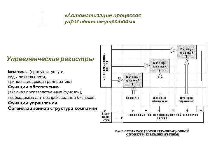 «Автоматизация процессов управления имуществом» Управленческие регистры Бизнесы (продукты, услуги, виды деятельности, приносящие доход