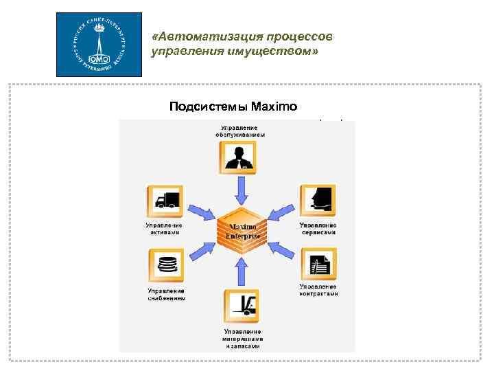 «Автоматизация процессов управления имуществом» Подсистемы Maximo
