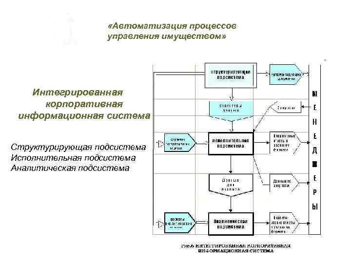 «Автоматизация процессов управления имуществом» Интегрированная корпоративная информационная система Структурирующая подсистема Исполнительная подсистема Аналитическая