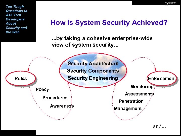 6 April 2001 136 Ten Tough Questions to Ask Your Developers About Security and