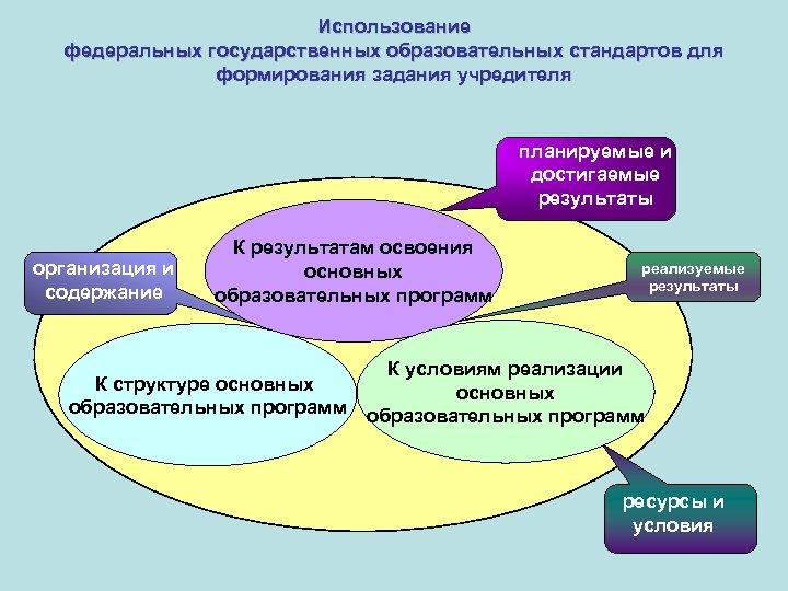 Использование федеральных государственных образовательных стандартов для формирования задания учредителя планируемые и достигаемые результаты организация