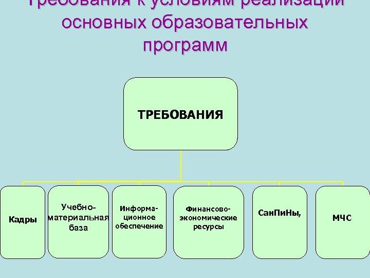 Требования к условиям реализации основных образовательных программ ТРЕБОВАНИЯ Кадры Учебно. Информационное материальная обеспечение база