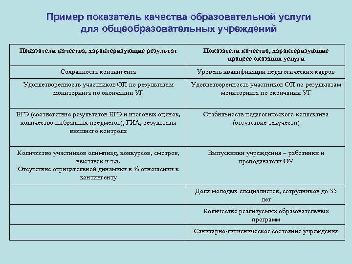 Пример показатель качества образовательной услуги для общеобразовательных учреждений Показатели качества, характеризующие результат Показатели качества,