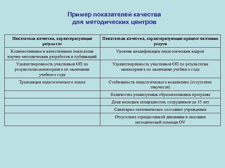 Пример показателей качества для методических центров Показатели качества, характеризующие результат Показатели качества, характеризующие процесс