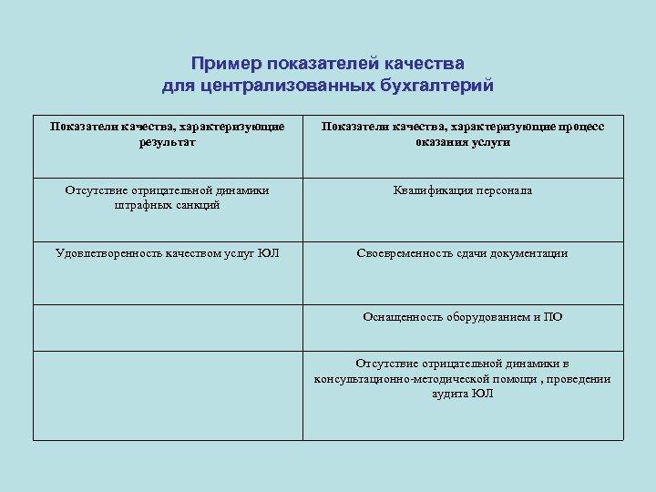 Пример показателей качества для централизованных бухгалтерий Показатели качества, характеризующие результат Показатели качества, характеризующие процесс