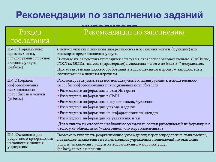 Рекомендации по заполнению заданий учредителя заполнению Раздел Рекомендации по гос. задания П. 4. 1.