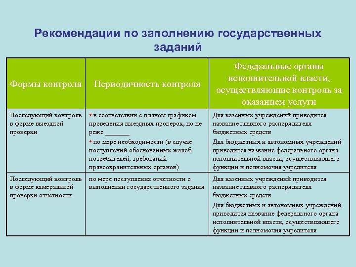 Рекомендации по заполнению государственных заданий Формы контроля Периодичность контроля Федеральные органы исполнительной власти, осуществляющие