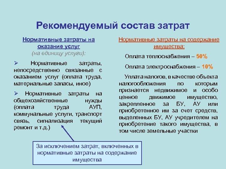 Рекомендуемый состав затрат Нормативные затраты на оказание услуг (на единицу услуги): Нормативные затраты, непосредственно