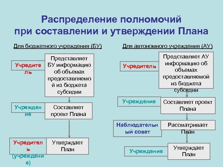 Распределение полномочий при составлении и утверждении Плана Для бюджетного учреждения (БУ) Учредите ль Учрежден
