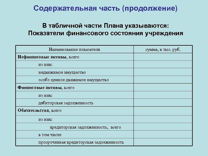Содержательная часть (продолжение) В табличной части Плана указываются: Показатели финансового состояния учреждения Наименование показателя