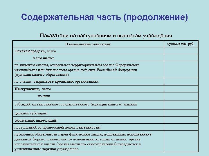 Содержательная часть (продолжение) Показатели по поступлениям и выплатам учреждения Наименование показателя Остаток средств, всего