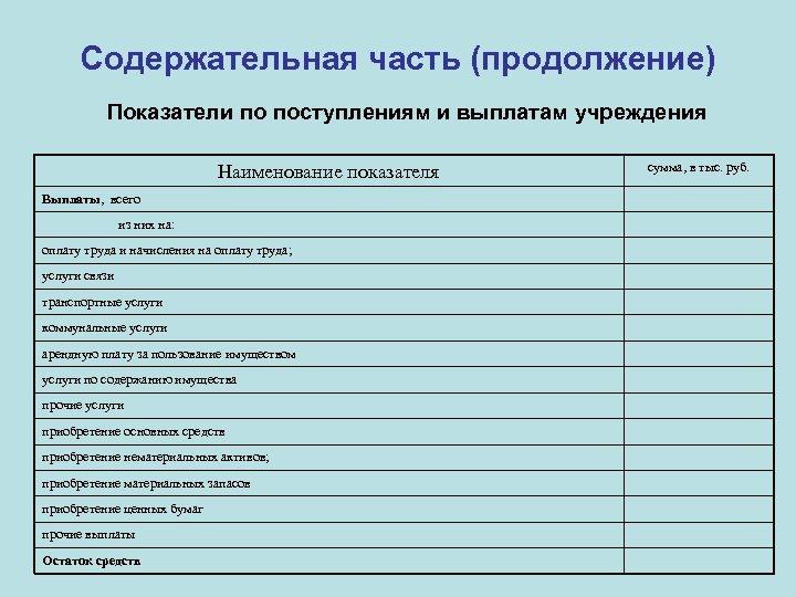 Содержательная часть (продолжение) Показатели по поступлениям и выплатам учреждения Наименование показателя Выплаты, всего из