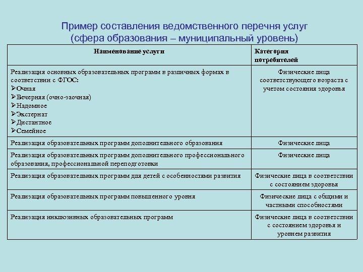Пример составления ведомственного перечня услуг (сфера образования – муниципальный уровень) Наименование услуги Реализация основных