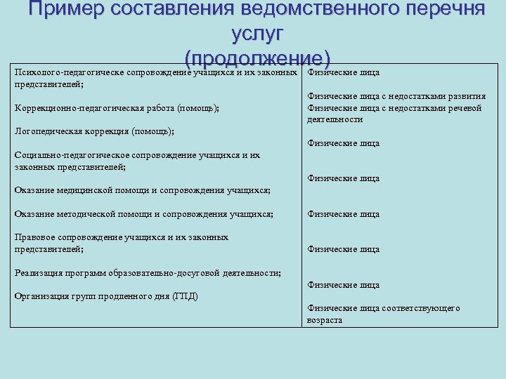 Пример составления ведомственного перечня услуг (продолжение) Психолого-педагогическе сопровождение учащихся и их законных Физические лица