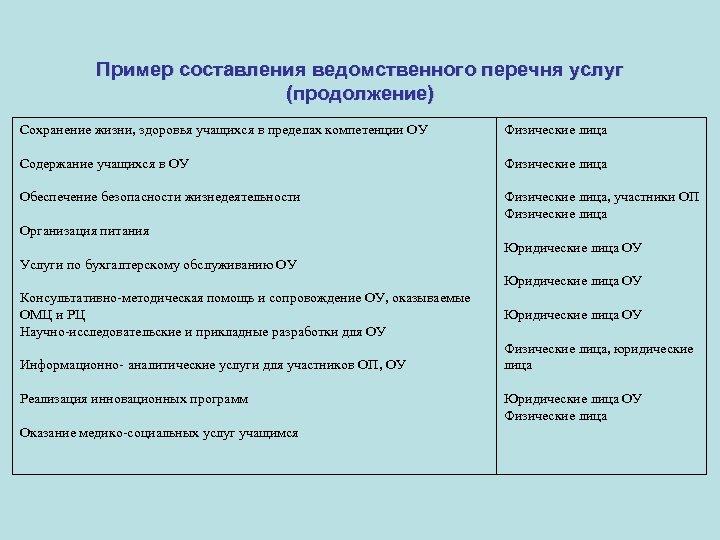 Пример составления ведомственного перечня услуг (продолжение) Сохранение жизни, здоровья учащихся в пределах компетенции ОУ